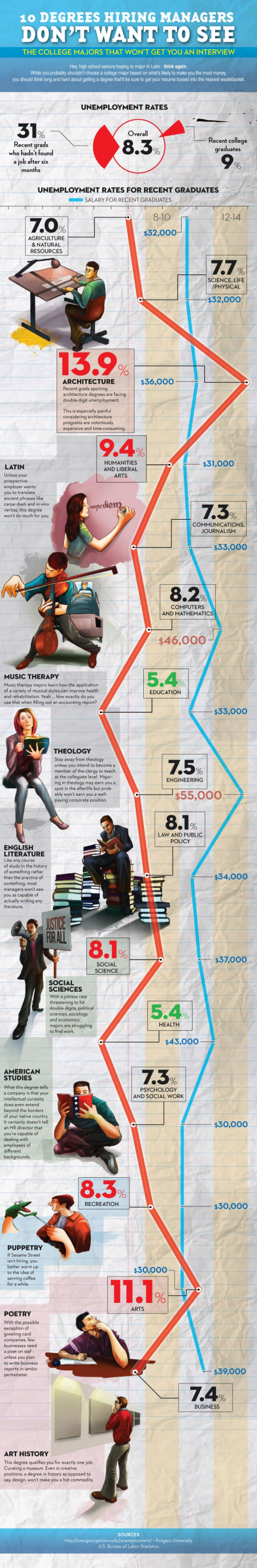 10 Bad College Degrees Infographic