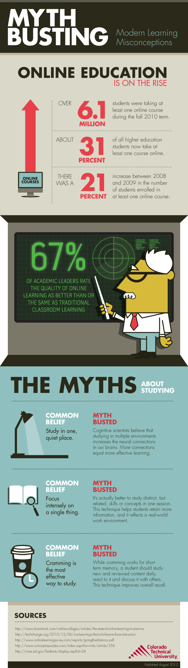 Busting Education Myths
